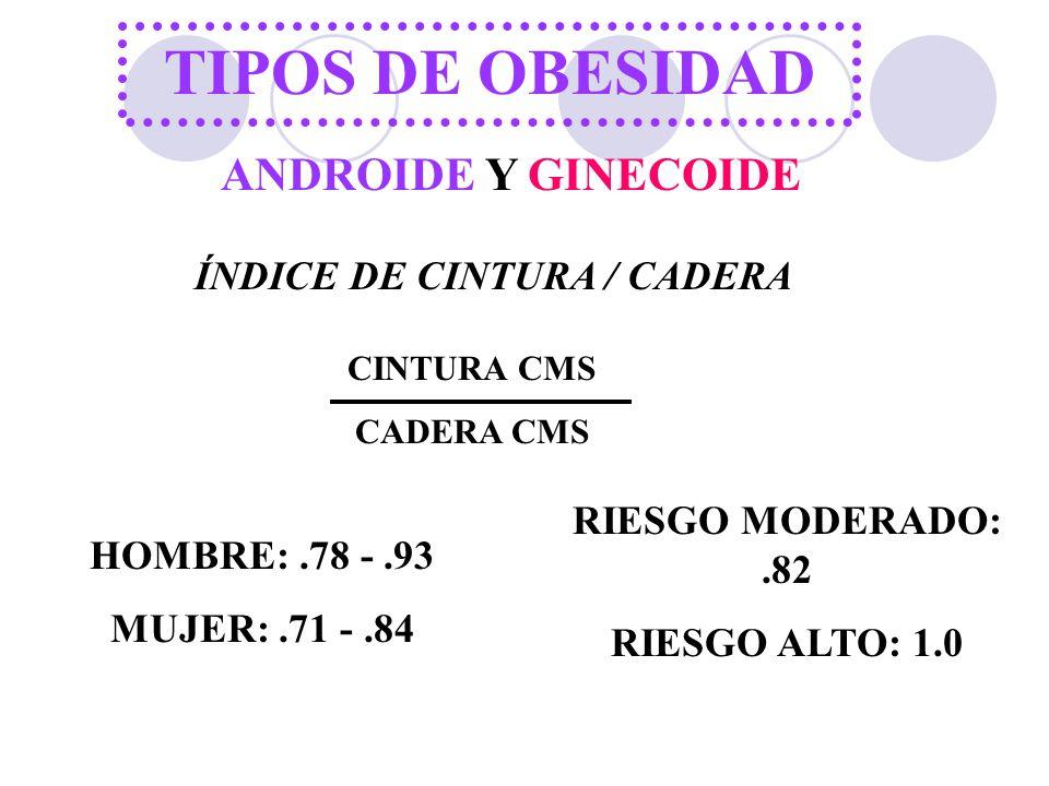 TIPOS DE OBESIDAD ANDROIDE Y GINECOIDE ÍNDICE DE CINTURA / CADERA CINTURA CMS CADERA CMS HOMBRE:.78 -.93 MUJER:.71 -.84 RIESGO MODERADO:.82 RIESGO ALT