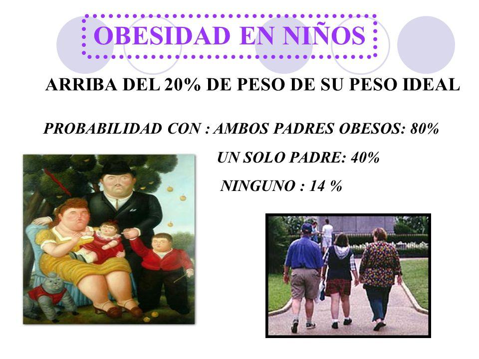 OBESIDAD EN NIÑOS ARRIBA DEL 20% DE PESO DE SU PESO IDEAL PROBABILIDAD CON : AMBOS PADRES OBESOS: 80% UN SOLO PADRE: 40% NINGUNO : 14 %