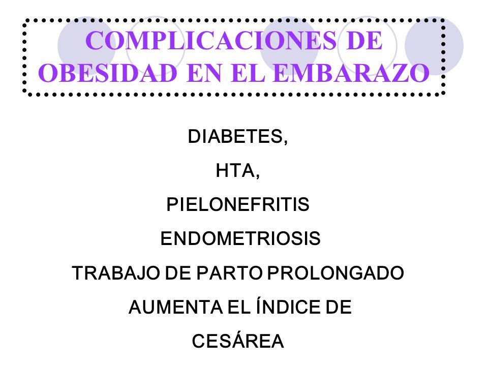 DIABETES, HTA, PIELONEFRITIS ENDOMETRIOSIS TRABAJO DE PARTO PROLONGADO AUMENTA EL ÍNDICE DE CESÁREA COMPLICACIONES DE OBESIDAD EN EL EMBARAZO