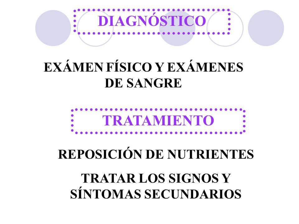 DIAGNÓSTICO EXÁMEN FÍSICO Y EXÁMENES DE SANGRE TRATAMIENTO REPOSICIÓN DE NUTRIENTES TRATAR LOS SIGNOS Y SÍNTOMAS SECUNDARIOS