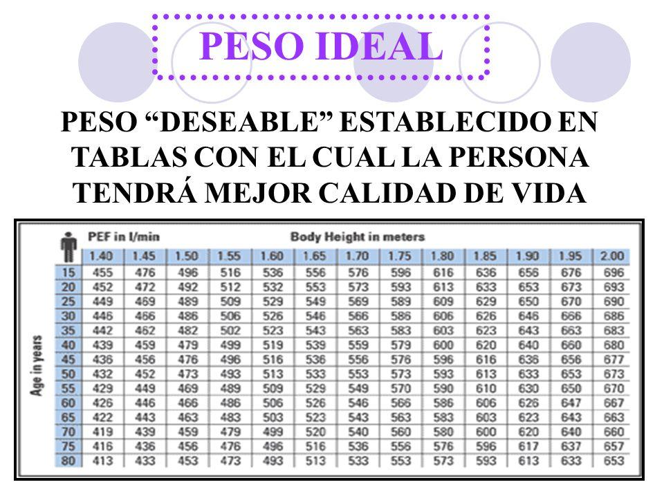 """PESO IDEAL PESO """"DESEABLE"""" ESTABLECIDO EN TABLAS CON EL CUAL LA PERSONA TENDRÁ MEJOR CALIDAD DE VIDA"""
