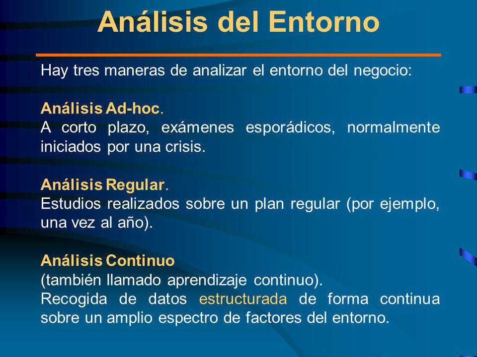 Análisis del Entorno Hay tres maneras de analizar el entorno del negocio: Análisis Ad-hoc.