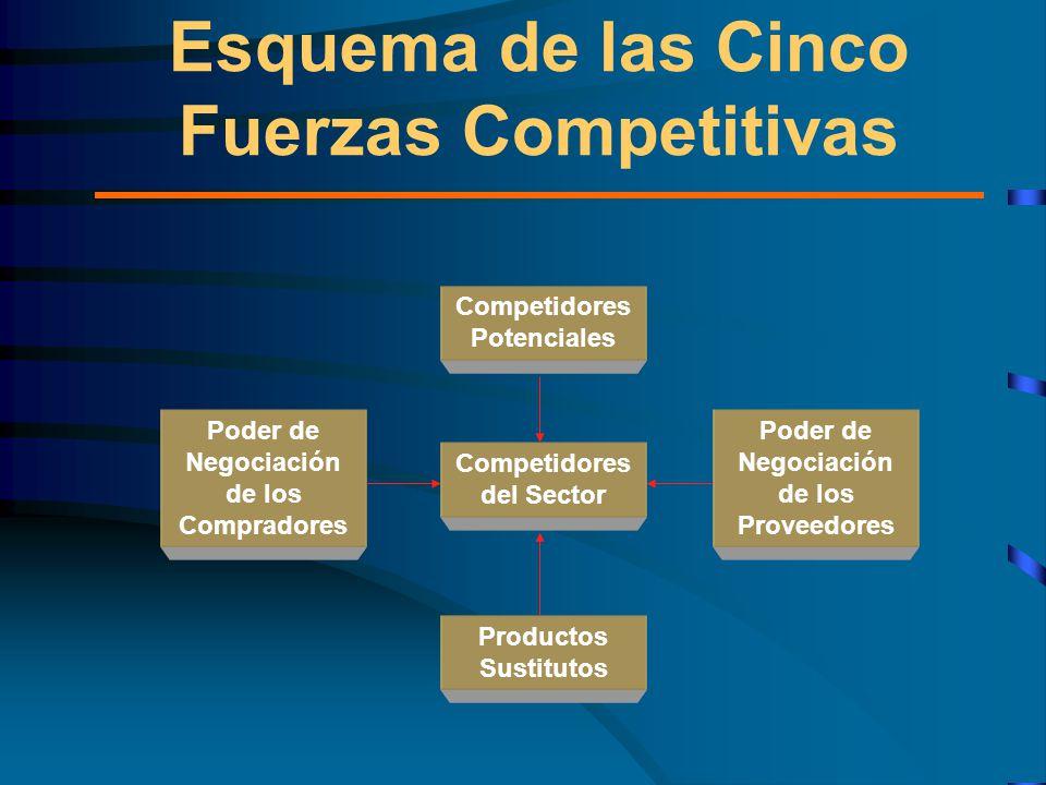 Esquema de las Cinco Fuerzas Competitivas Competidores del Sector Competidores Potenciales Poder de Negociación de los Proveedores Poder de Negociación de los Compradores Productos Sustitutos