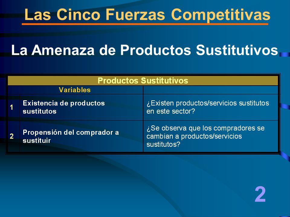 La Amenaza de Productos Sustitutivos 2