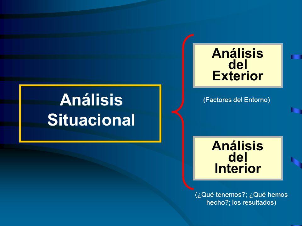 Análisis Situacional Análisis del Exterior Análisis del Interior (Factores del Entorno) (¿Qué tenemos ; ¿Qué hemos hecho ; los resultados)