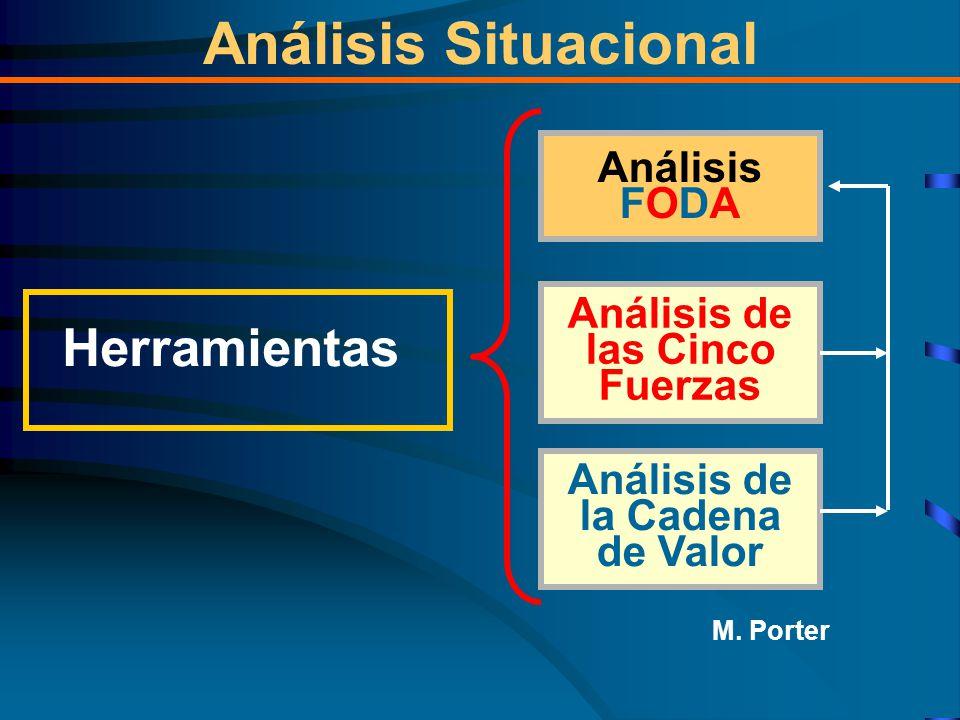 Herramientas Análisis FODA Análisis de las Cinco Fuerzas Análisis Situacional Análisis de la Cadena de Valor M.