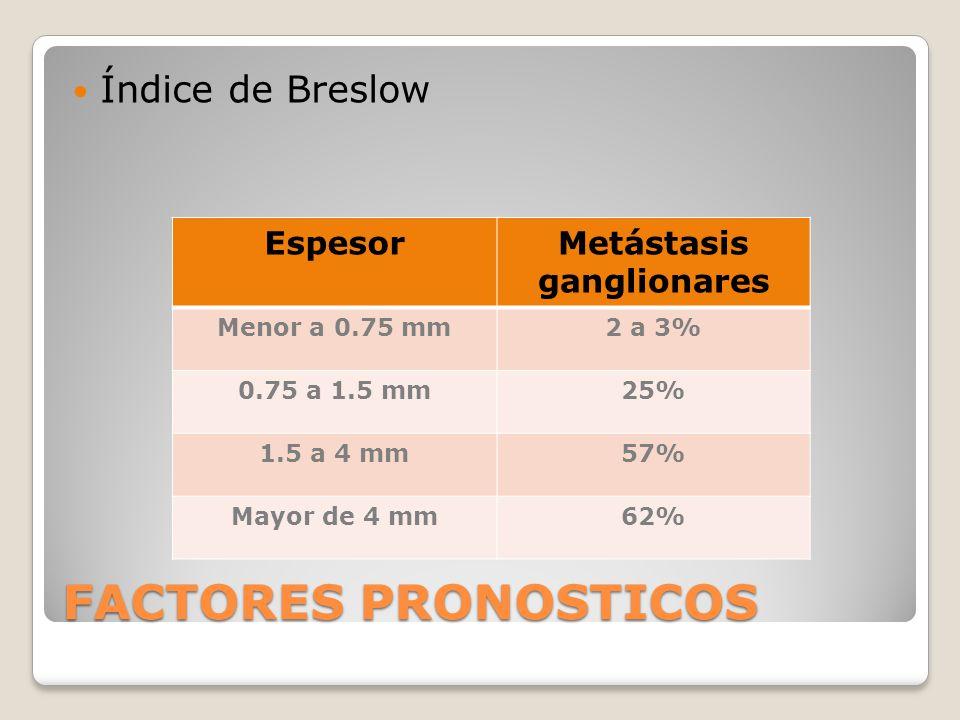 FACTORES PRONOSTICOS Índice de Breslow EspesorMetástasis ganglionares Menor a 0.75 mm2 a 3% 0.75 a 1.5 mm25% 1.5 a 4 mm57% Mayor de 4 mm62%