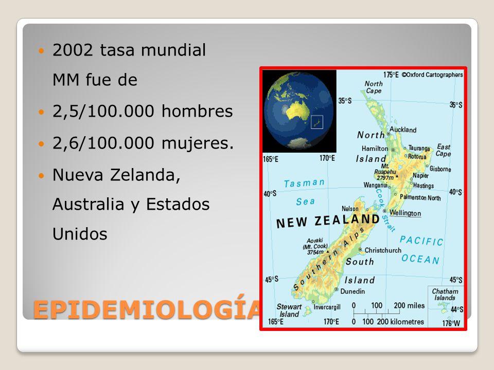EPIDEMIOLOGÍA 2002 tasa mundial MM fue de 2,5/100.000 hombres 2,6/100.000 mujeres.