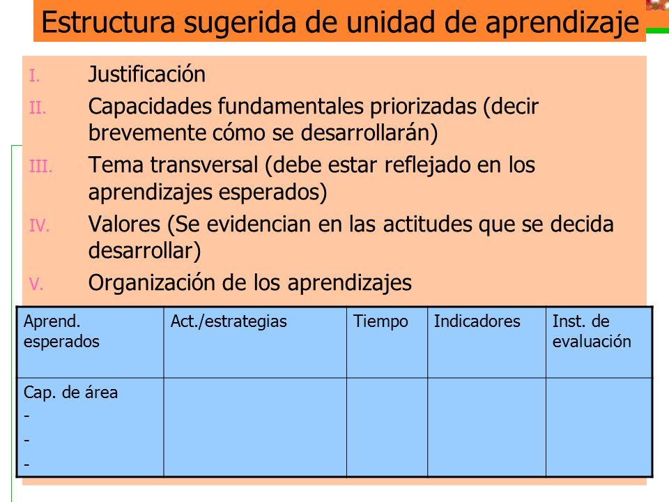 Estructura sugerida de unidad de aprendizaje I. Justificación II. Capacidades fundamentales priorizadas (decir brevemente cómo se desarrollarán) III.