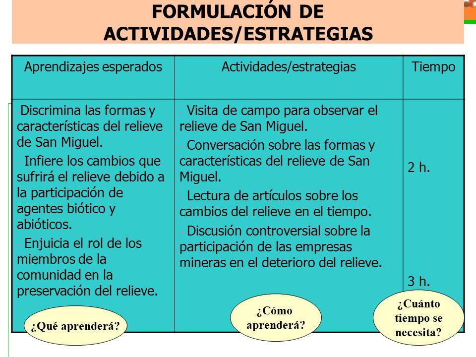 FORMULACIÓN DE ACTIVIDADES/ESTRATEGIAS Aprendizajes esperadosActividades/estrategiasTiempo - Discrimina las formas y características del relieve de San Miguel.