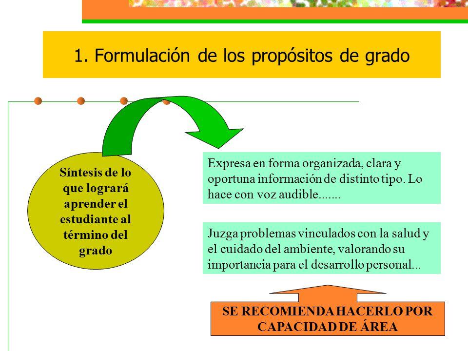 1. Formulación de los propósitos de grado Síntesis de lo que logrará aprender el estudiante al término del grado Expresa en forma organizada, clara y