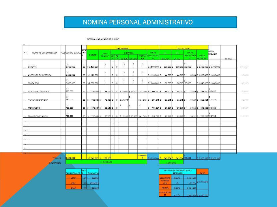 NOMINA PARA PAGO DE SUELDO No Item NOMBRE DEL EMPLEADOCODSUELDO BASICO DIAS TRA B DEVENGADODEDUCCIONES NETO PAGADO FIRMA BASICO AUX TRANSP H EXTRAS TOTAL DEVENGAD O 4% TOTAL DEDUCCIONE S TOTAL DEDUCIDO 25 % 75 %H/E 25%H/E 75% TOTAL H/EPENSIONSALUD 1 GERENTE $ 2.500.00030 $ 2.500.000 $ -00 $ 2.500.000 $ 100.000 $ 200.000 $ 2.300.000 10.416,7 2 ASISTENTE DE GERENCIA $ 1.200.00028 $ 1.120.000 $ -00 $ 1.120.000 $ 44.800 $ 89.600 $ 1.030.400 5.000,0 3 CONTADOR $ 2.000.00030 $ 2.000.000 $ -00 $ 2.000.000 $ 80.000 $ 160.000 $ 1.840.000 8.333,3 4 ASISTENTE CONTABLE $ 960.00027 $ 864.000 $ 63.45043 $ 20.000 $ 21.000 $ 41.000 $ 968.450 $ 36.200 $ 72.400 $ 896.050 4.000,0 5 AUXILIAR DE OFICINA $ 780.00030 $ 780.000 $ 70.50060 $ 24.375 $ - $ 24.375 $ 874.875 $ 32.175 $ 64.350 $ 810.525 3.250,0 6 MENSAJERO $ 700.00029 $ 676.667 $ 68.15000 $ - $ 744.817 $ 27.067 $ 54.133 $ 690.683 2.916,7 7 SRA OFICIOS VARIOS $ 700.00030 $ 700.000 $ 70.50036 $ 10.938 $ 30.625 $ 41.563 $ 812.063 $ 29.663 $ 59.325 $ 752.738 2.916,7 8 9 10 11 12 13 14 15 TOTALES $ 8.840.000 $ 8.640.667 $ 272.600 ####### # $ 9.020.204 $ 349.904 $ 699.808 $ 8.320.396 VALIDACION $ 9.020.204 $ 699.808 PARAFISCALES BAS E $ 8.430.750 PREVISIONES PRESTACIONES SOCIALLES BASE SENA2%168615CESANTIAS8,33%$ 724.989 $ 8.703.350 ICBF3%252922,5 INTERES CES1%$ 87.034 CAJA4%337230PRIMA8,33%$ 724.989 VACACIOON ES4,17%$ 362.930$ 8.430.750 NOMINA PERSONAL ADMINISTRATIVO
