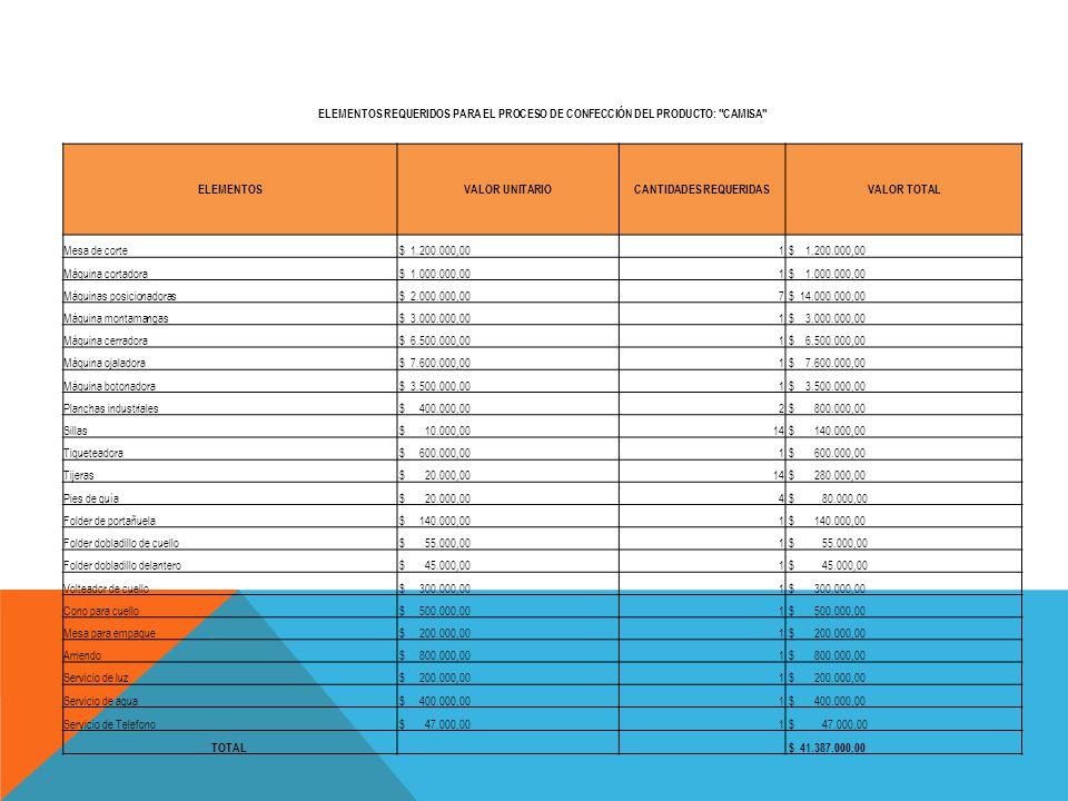 ELEMENTOS REQUERIDOS PARA EL PROCESO DE CONFECCIÓN DEL PRODUCTO: CAMISA ELEMENTOSVALOR UNITARIOCANTIDADES REQUERIDASVALOR TOTAL Mesa de corte $ 1.200.000,001 Máquina cortadora $ 1.000.000,001 Máquinas posicionadoras $ 2.000.000,007 $ 14.000.000,00 Máquina montamangas $ 3.000.000,001 Máquina cerradora $ 6.500.000,001 Máquina ojaladora $ 7.600.000,001 Máquina botonadora $ 3.500.000,001 Planchas industriales $ 400.000,002 $ 800.000,00 Sillas $ 10.000,0014 $ 140.000,00 Tiqueteadora $ 600.000,001 Tijeras $ 20.000,0014 $ 280.000,00 Pies de guía $ 20.000,004 $ 80.000,00 Folder de portañuela $ 140.000,001 Folder dobladillo de cuello $ 55.000,001 Folder dobladillo delantero $ 45.000,001 Volteador de cuello $ 300.000,001 Cono para cuello $ 500.000,001 Mesa para empaque $ 200.000,001 Arriendo $ 800.000,001 Servicio de luz $ 200.000,001 Servicio de agua $ 400.000,001 Servicio de Telefono $ 47.000,001 TOTAL $ 41.387.000,00