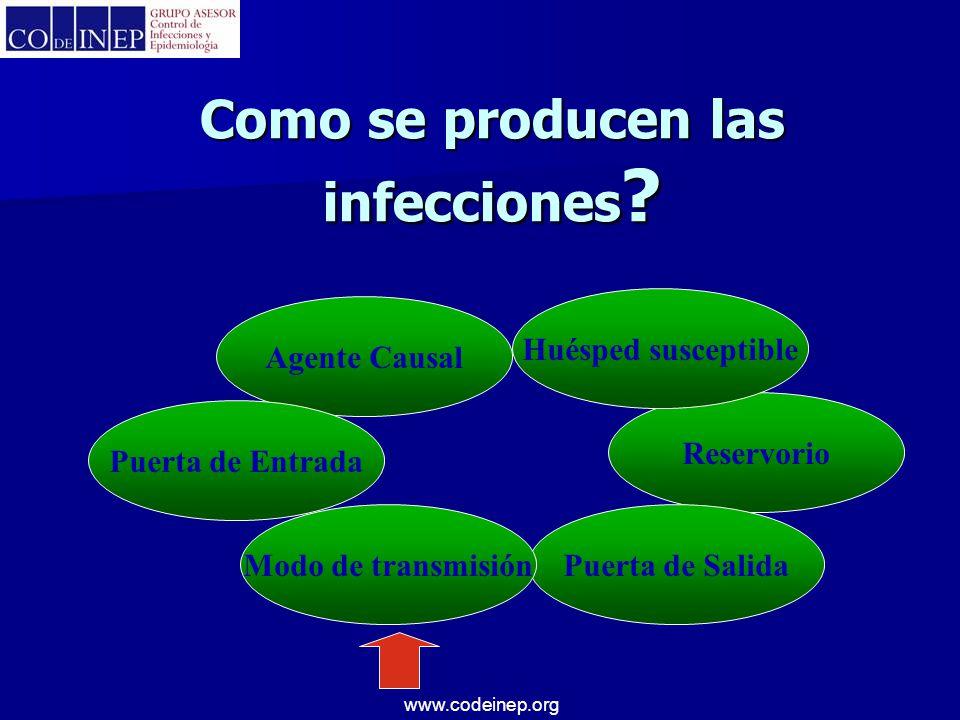 www.codeinep.org Como se producen las infecciones ? Agente Causal Reservorio Puerta de SalidaModo de transmisión Puerta de Entrada Huésped susceptible