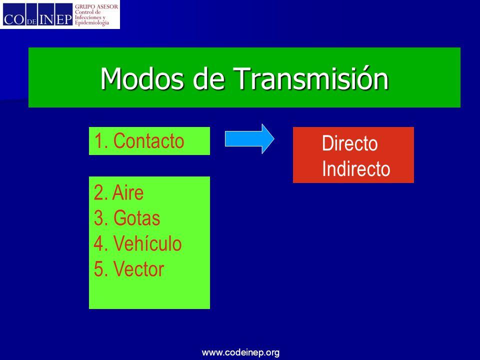 www.codeinep.org Modos de Transmisión 1. Contacto Directo Indirecto 2. Aire 3. Gotas 4. Vehículo 5. Vector