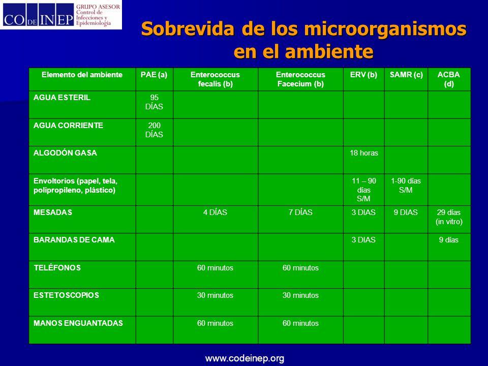 www.codeinep.org Elemento del ambientePAE (a)Enterococcus fecalis (b) Enterococcus Facecium (b) ERV (b)SAMR (c)ACBA (d) AGUA ESTERIL95 DÍAS AGUA CORRI