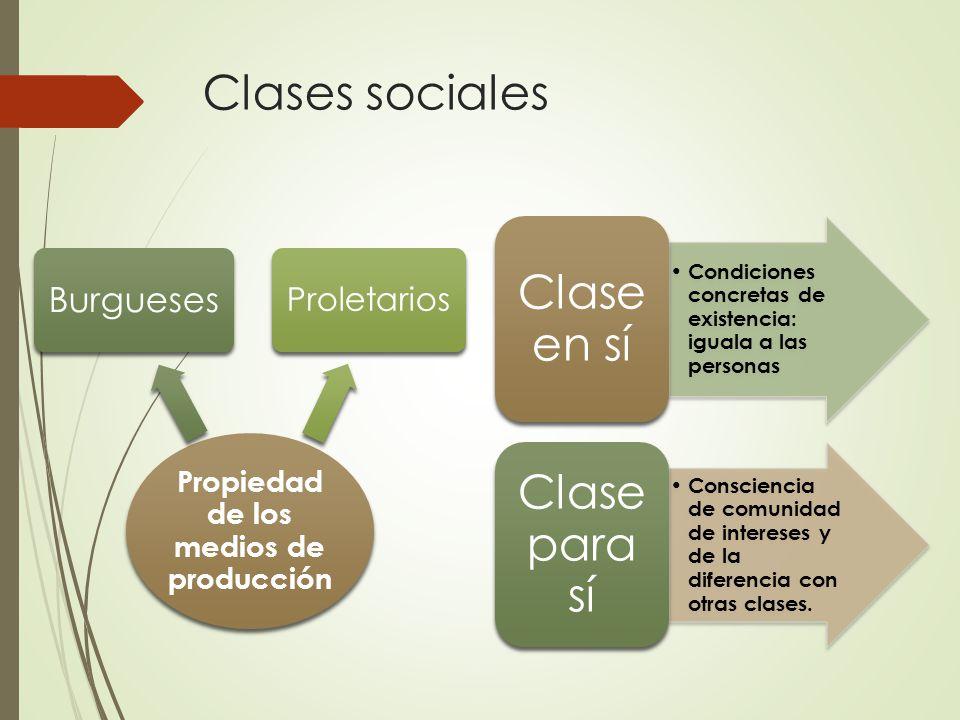 Clases sociales Propiedad de los medios de producción Burgueses Proletarios Condiciones concretas de existencia: iguala a las personas Clase en sí Consciencia de comunidad de intereses y de la diferencia con otras clases.