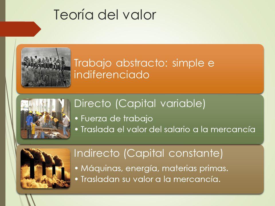 Teoría del valor Trabajo abstracto: simple e indiferenciado Indirecto (Capital constante) Máquinas, energía, materias primas.