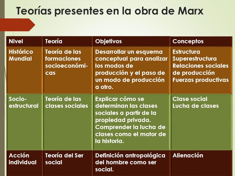 Teorías presentes en la obra de Marx NivelTeoríaObjetivosConceptos Histórico Mundial Teoría de las formaciones socioeconómi- cas Desarrollar un esquema conceptual para analizar los modos de producción y el paso de un modo de producción a otro.