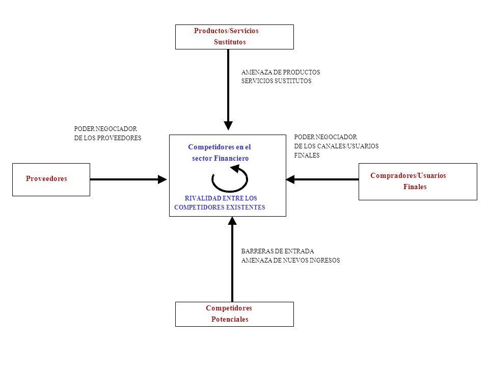 Competidores en el sector Financiero RIVALIDAD ENTRE LOS COMPETIDORES EXISTENTES Competidores Potenciales Productos/Servicios Sustitutos Compradores/U
