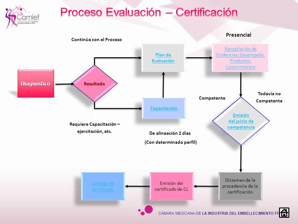 CÁMARA MEXICANA DE LA INDUSTRIA DEL EMBELLECIMIENTO FÍSICO Plan de Evaluación Plan de Evaluación Emisión del certificado de CL Recopilación de Evidenc