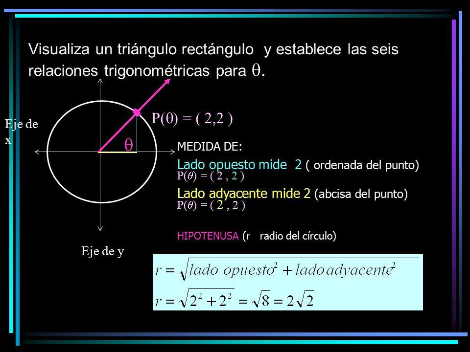 MEDIDA DE: Lado opuesto mide 2 ( ordenada del punto) P(  ) = ( 2, 2 ) Lado adyacente mide 2 (abcisa del punto) P(  ) = ( 2, 2 ) HIPOTENUSA (r radio