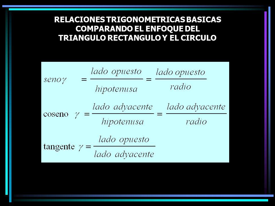 RELACIONES TRIGONOMETRICAS BASICAS COMPARANDO EL ENFOQUE DEL TRIANGULO RECTANGULO Y EL CIRCULO