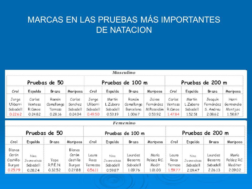 MARCAS EN LAS PRUEBAS MÁS IMPORTANTES DE NATACION