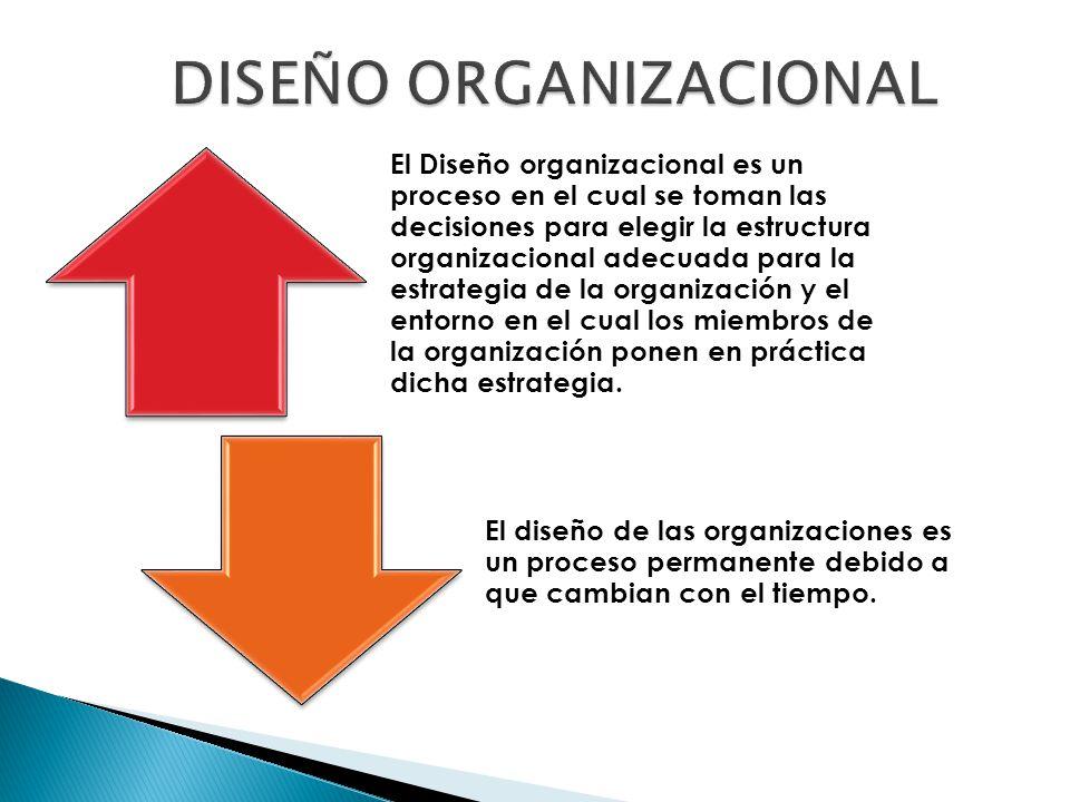 Distintas maneras en que se puede dividir el trabajo, establece la disposición y correlación de las funciones, jerarquías y actividades necesarias para lograr los objetivos.
