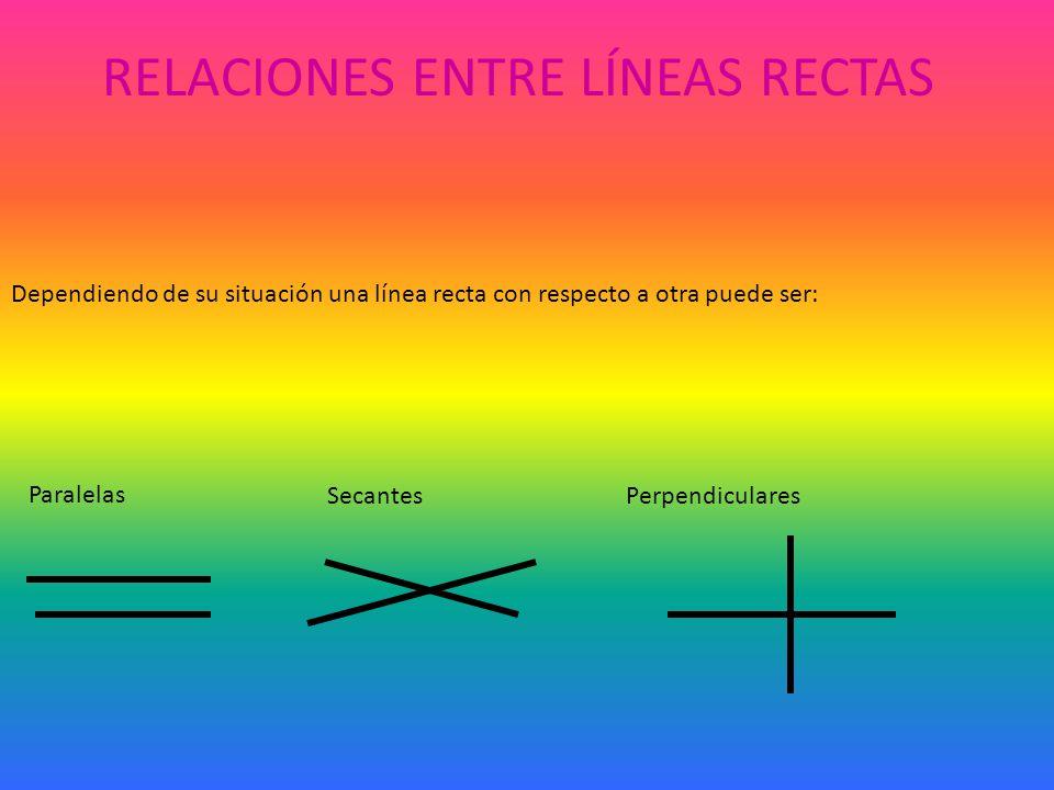 RELACIONES ENTRE LÍNEAS RECTAS Dependiendo de su situación una línea recta con respecto a otra puede ser: Paralelas SecantesPerpendiculares
