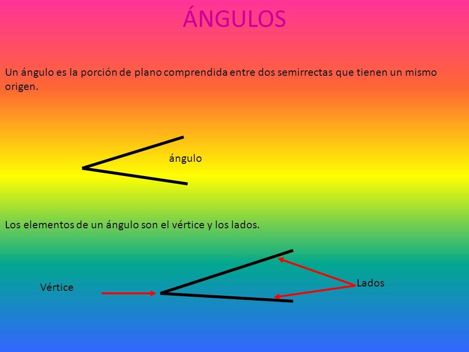TIPOS DE ÁNGULOS Los ángulos,atendiendo a su amplitud se clasifican en: Agudos los que miden menos de 90º Rectos los que miden 90º Obtusos los que miden más de 90º