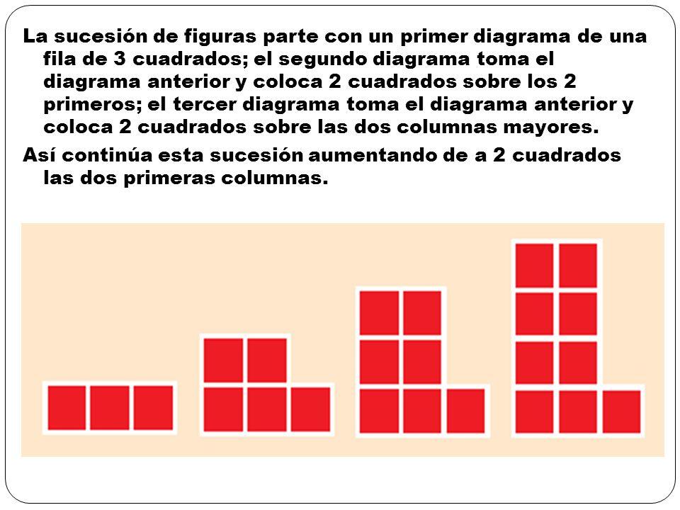 La sucesión de figuras parte con un primer diagrama de una fila de 3 cuadrados; el segundo diagrama toma el diagrama anterior y coloca 2 cuadrados sobre los 2 primeros; el tercer diagrama toma el diagrama anterior y coloca 2 cuadrados sobre las dos columnas mayores.