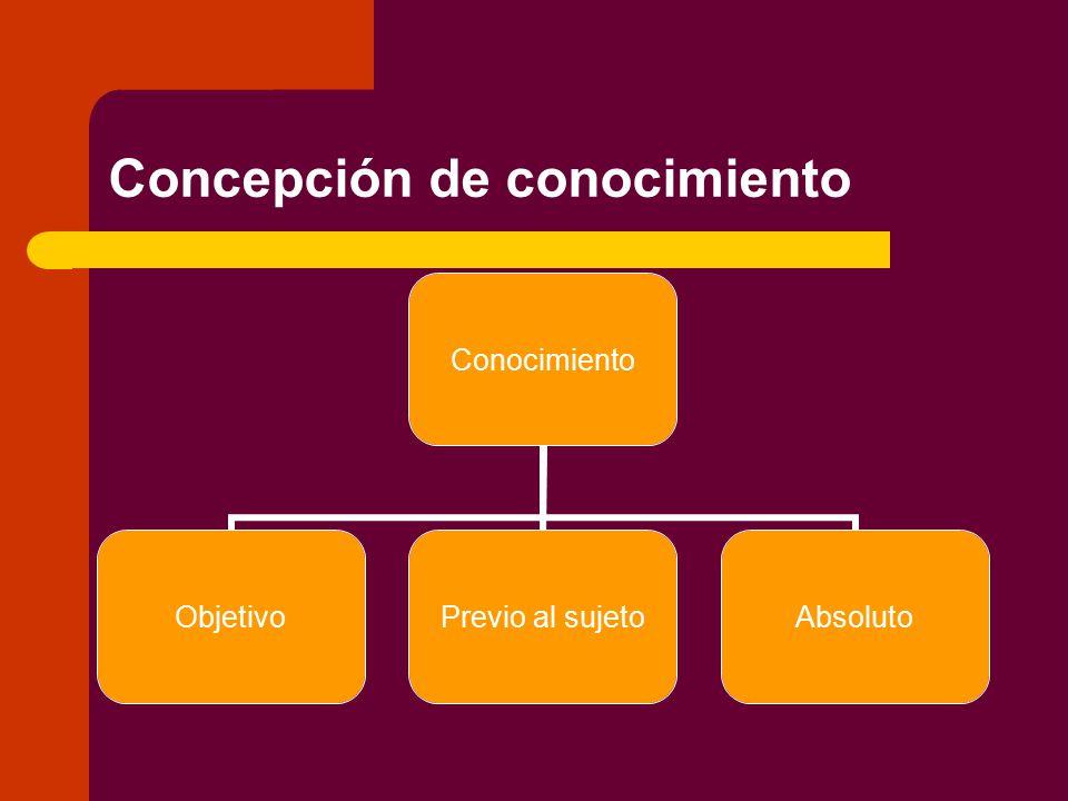 Concepción de conocimiento Conocimiento Objetivo Previo al sujeto Absoluto