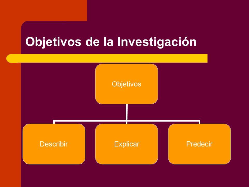 Objetivos de la Investigación Objetivos DescribirExplicarPredecir