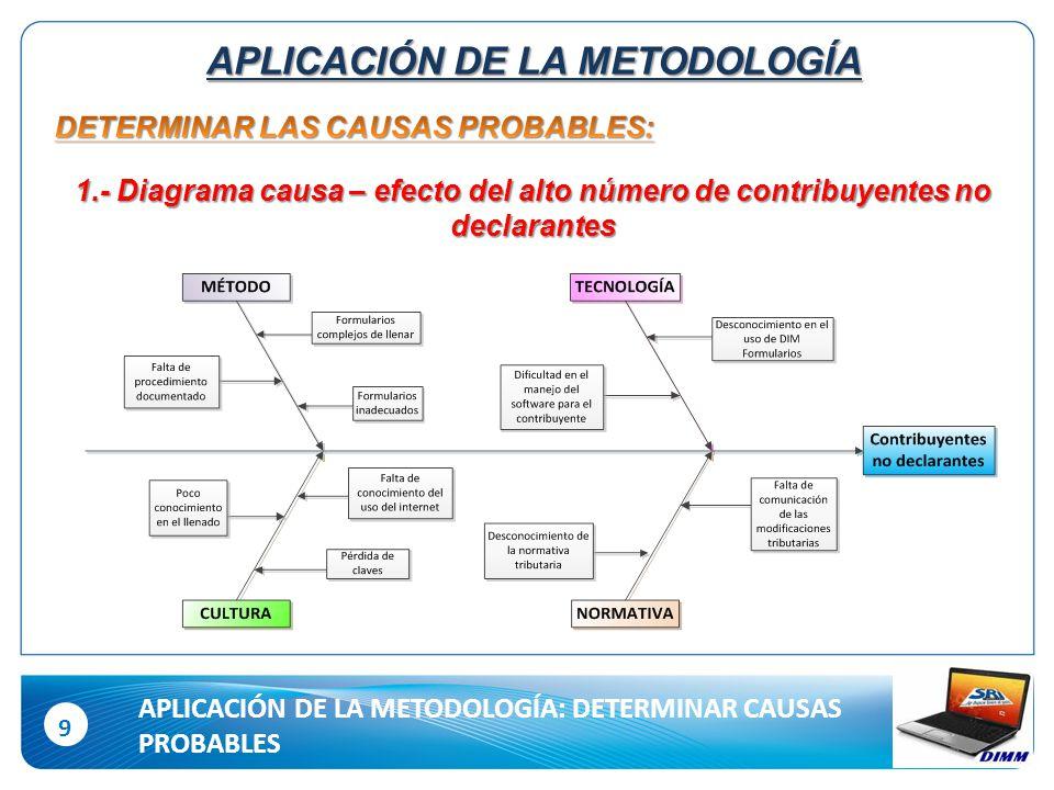 9 APLICACIÓN DE LA METODOLOGÍA: DETERMINAR CAUSAS PROBABLES APLICACIÓN DE LA METODOLOGÍA 1.- Diagrama causa – efecto del alto número de contribuyentes no declarantes