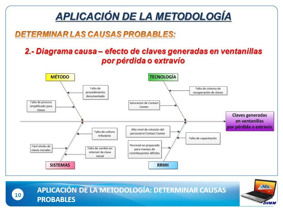 10 APLICACIÓN DE LA METODOLOGÍA 2.- Diagrama causa – efecto de claves generadas en ventanillas por pérdida o extravío APLICACIÓN DE LA METODOLOGÍA: DETERMINAR CAUSAS PROBABLES