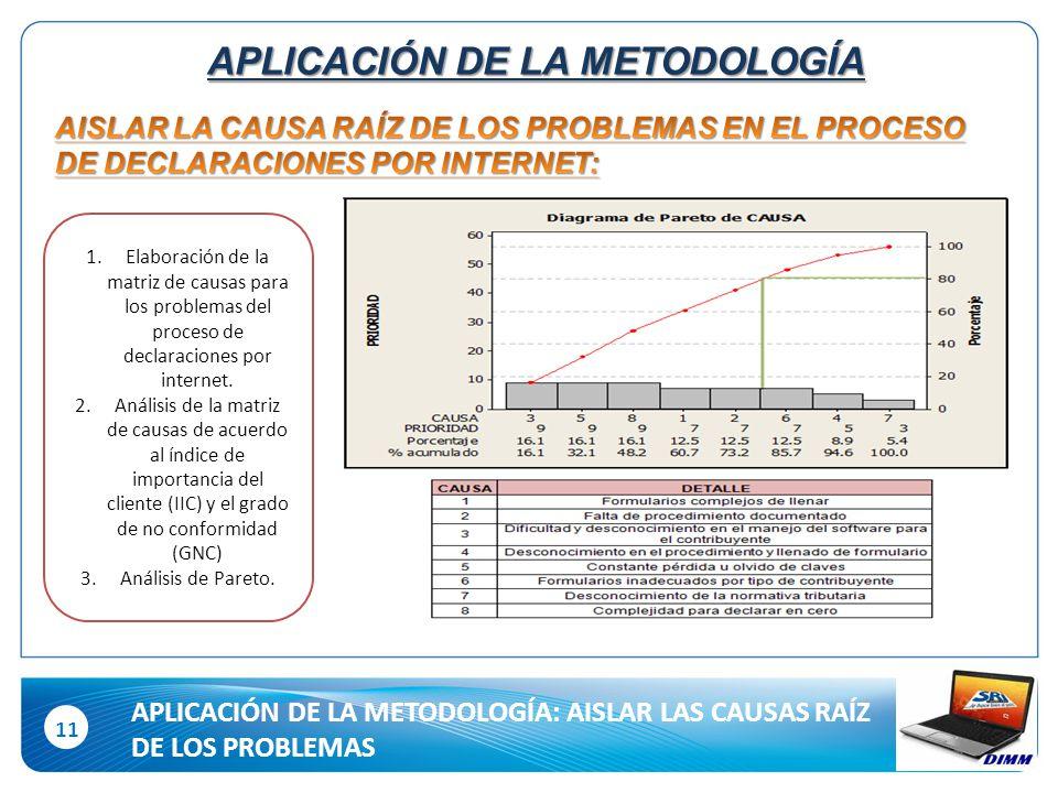 11 APLICACIÓN DE LA METODOLOGÍA: AISLAR LAS CAUSAS RAÍZ DE LOS PROBLEMAS APLICACIÓN DE LA METODOLOGÍA 1.Elaboración de la matriz de causas para los problemas del proceso de declaraciones por internet.