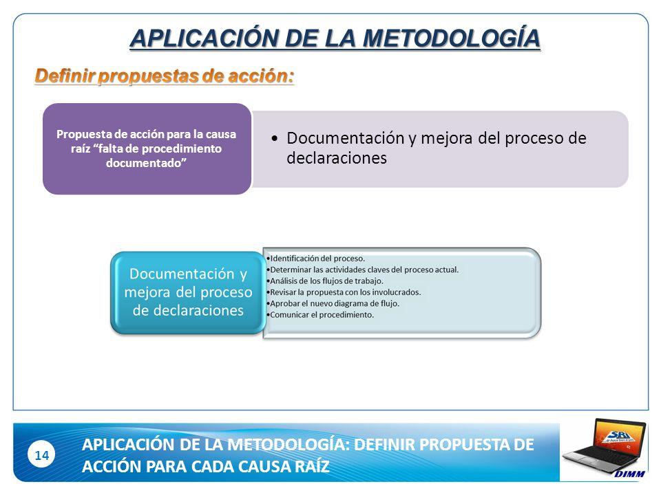 14 Documentación y mejora del proceso de declaraciones Propuesta de acción para la causa raíz falta de procedimiento documentado APLICACIÓN DE LA METODOLOGÍA APLICACIÓN DE LA METODOLOGÍA: DEFINIR PROPUESTA DE ACCIÓN PARA CADA CAUSA RAÍZ