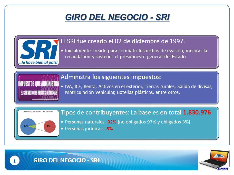 1 GIRO DEL NEGOCIO - SRI El SRI fue creado el 02 de diciembre de 1997.