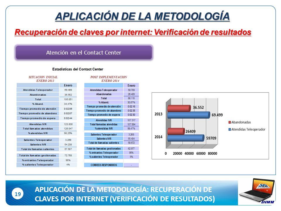 19 Recuperación de claves por internet: Verificación de resultados Atención en el Contact Center APLICACIÓN DE LA METODOLOGÍA APLICACIÓN DE LA METODOLOGÍA: RECUPERACIÓN DE CLAVES POR INTERNET (VERIFICACIÓN DE RESULTADOS)