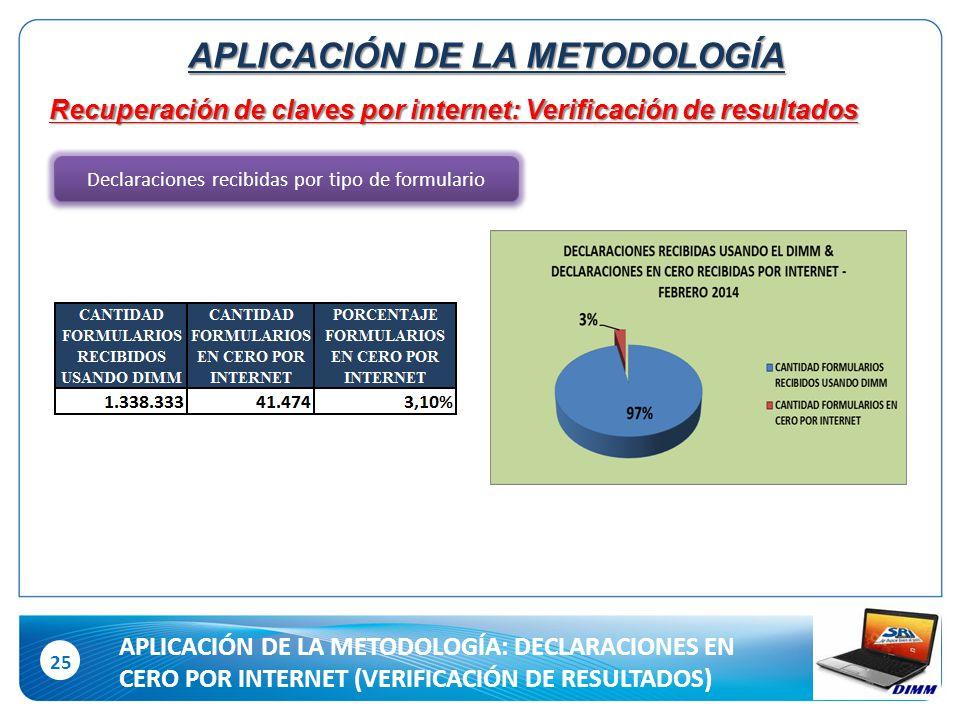 25 Recuperación de claves por internet: Verificación de resultados Declaraciones recibidas por tipo de formulario APLICACIÓN DE LA METODOLOGÍA APLICACIÓN DE LA METODOLOGÍA: DECLARACIONES EN CERO POR INTERNET (VERIFICACIÓN DE RESULTADOS)
