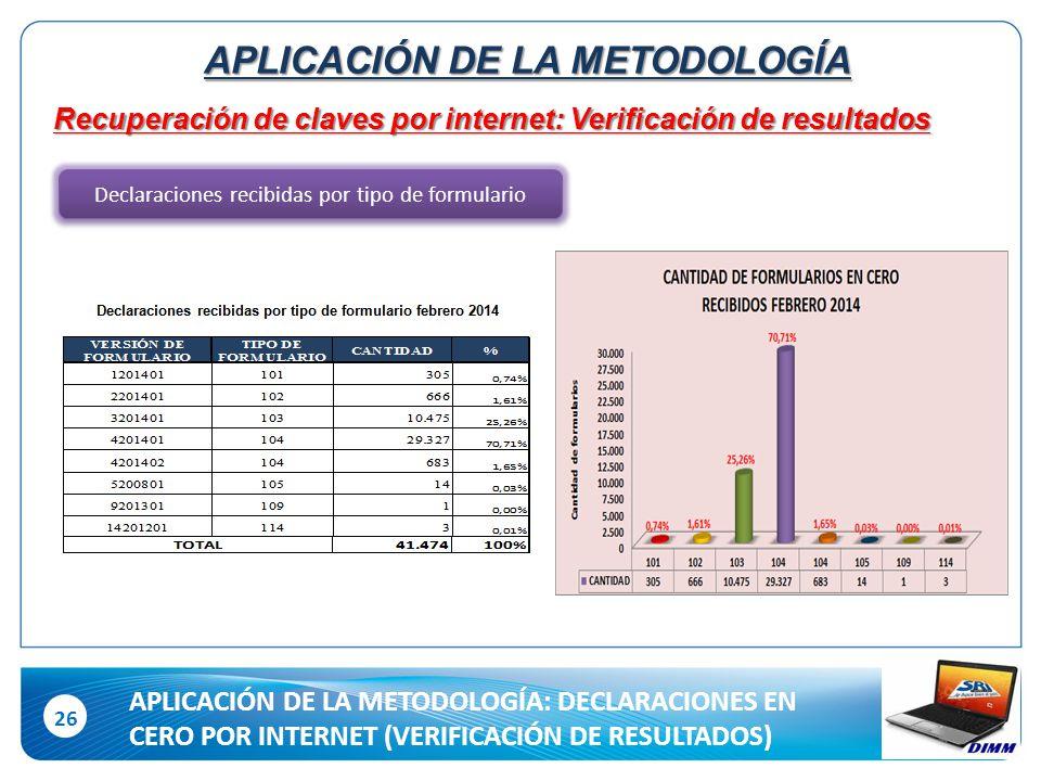 26 Recuperación de claves por internet: Verificación de resultados Declaraciones recibidas por tipo de formulario APLICACIÓN DE LA METODOLOGÍA APLICACIÓN DE LA METODOLOGÍA: DECLARACIONES EN CERO POR INTERNET (VERIFICACIÓN DE RESULTADOS)