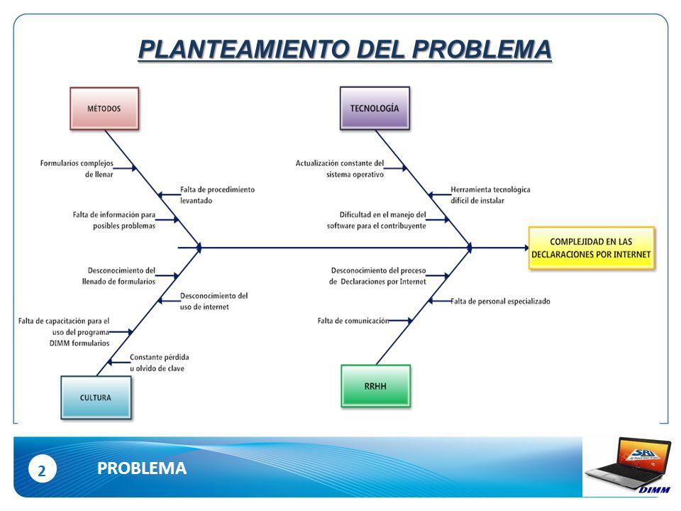 2 PROBLEMA PLANTEAMIENTO DEL PROBLEMA