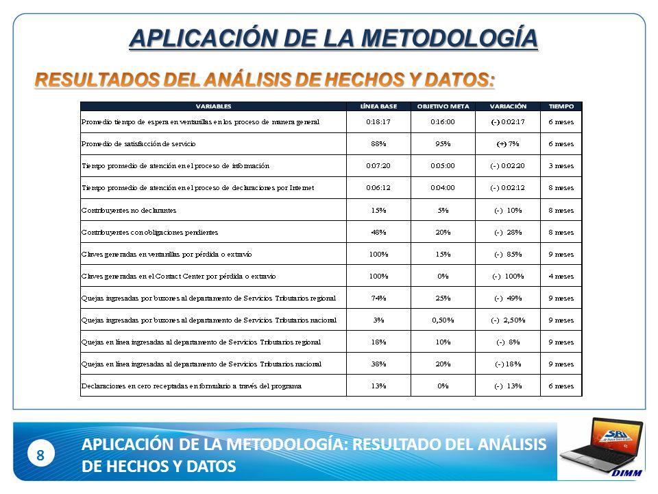 8 APLICACIÓN DE LA METODOLOGÍA: RESULTADO DEL ANÁLISIS DE HECHOS Y DATOS APLICACIÓN DE LA METODOLOGÍA