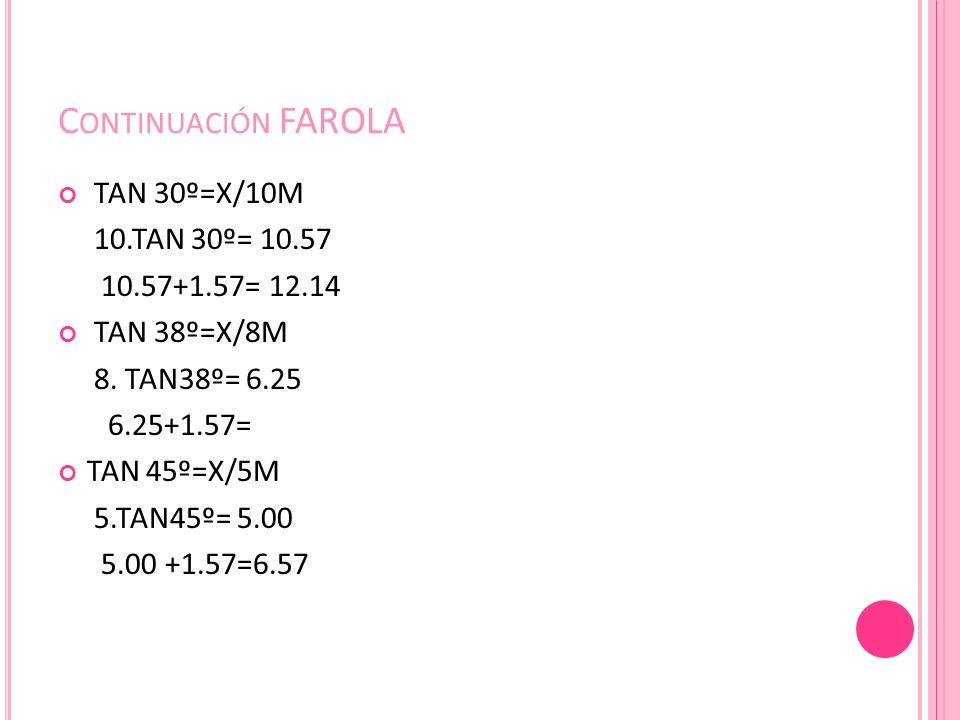 C ONTINUACIÓN FAROLA TAN 30º=X/10M 10.TAN 30º= 10.57 10.57+1.57= 12.14 TAN 38º=X/8M 8. TAN38º= 6.25 6.25+1.57= TAN 45º=X/5M 5.TAN45º= 5.00 5.00 +1.57=