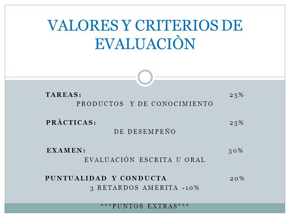 TAREAS: 25% PRODUCTOS Y DE CONOCIMIENTO PRÀCTICAS: 25% DE DESEMPEÑO EXAMEN: 30% EVALUACIÓN ESCRITA U ORAL PUNTUALIDAD Y CONDUCTA 20% 3 RETARDOS AMERITA -10% ***PUNTOS EXTRAS*** VALORES Y CRITERIOS DE EVALUACIÒN