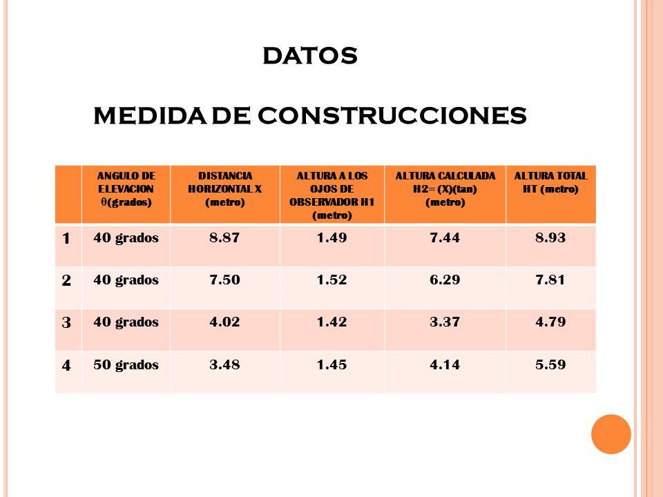 DATOS MEDIDA DE CONSTRUCCIONES ANGULO DE ELEVACION θ (grados) DISTANCIA HORIZONTAL X (metro) ALTURA A LOS OJOS DE OBSERVADOR H1 (metro) ALTURA CALCULADA H2= (X)(tan) (metro) ALTURA TOTAL HT (metro) 1 40 grados8.871.497.448.93 2 40 grados7.501.526.297.81 3 40 grados4.021.423.374.79 4 50 grados3.481.454.145.59
