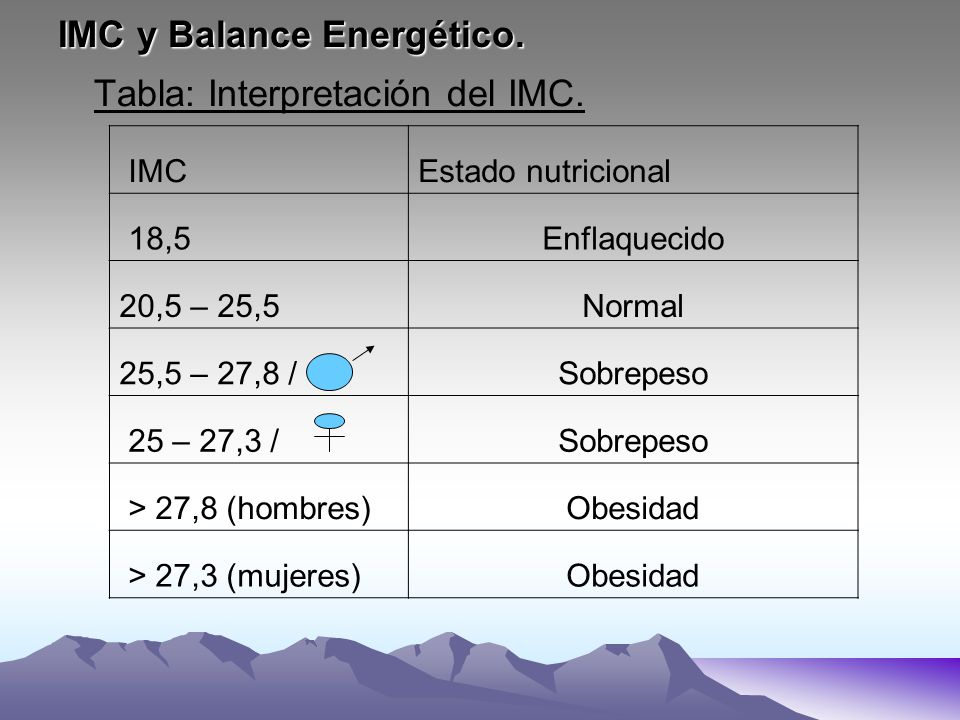 IMC y Balance Energético. Tabla: Interpretación del IMC. IMCEstado nutricional 18,5Enflaquecido 20,5 – 25,5Normal 25,5 – 27,8 /Sobrepeso 25 – 27,3 /So