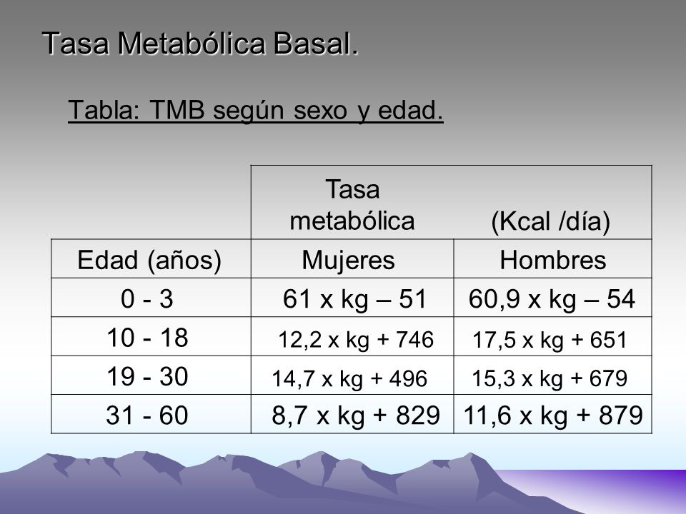 Tasa Metabólica Basal. Tabla: TMB según sexo y edad. Tasa metabólica(Kcal /día) Edad (años) Mujeres Hombres 0 - 3 61 x kg – 5160,9 x kg – 54 10 - 18 1