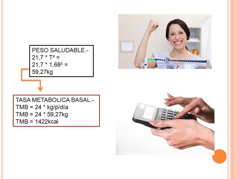 TASA METABOLICA BASAL.- TMB = 24 * kg/p/día TMB = 24 * 59,27kg TMB = 1422kcal PESO SALUDABLE.- 21,7 * T² = 21,7 * 1,68² = 59,27kg